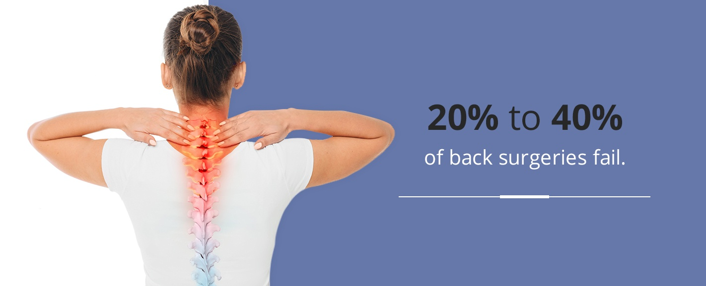 20% to 40% of back surgeries fail
