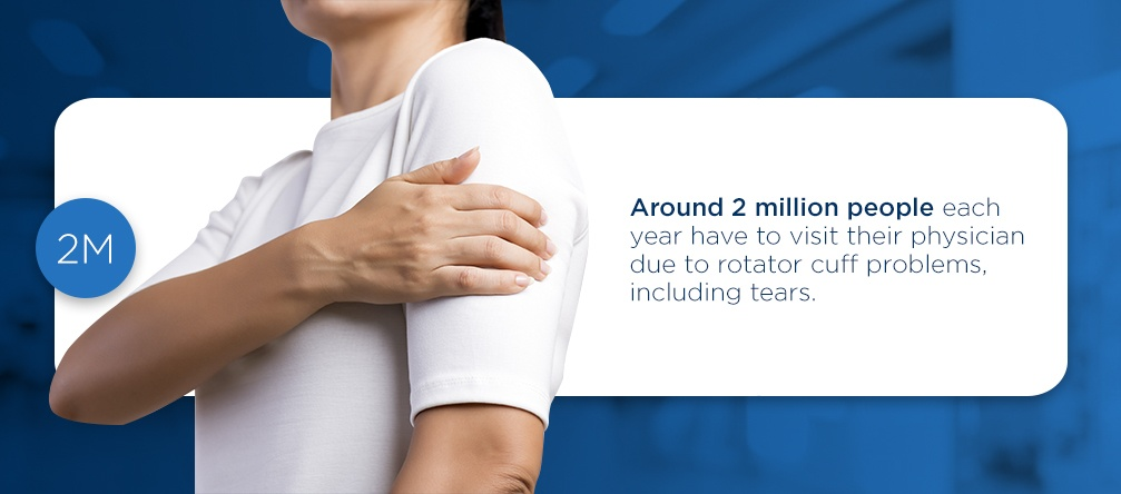 around 2 million people each year have to visit their physician due to rotator cuff problems, including tears